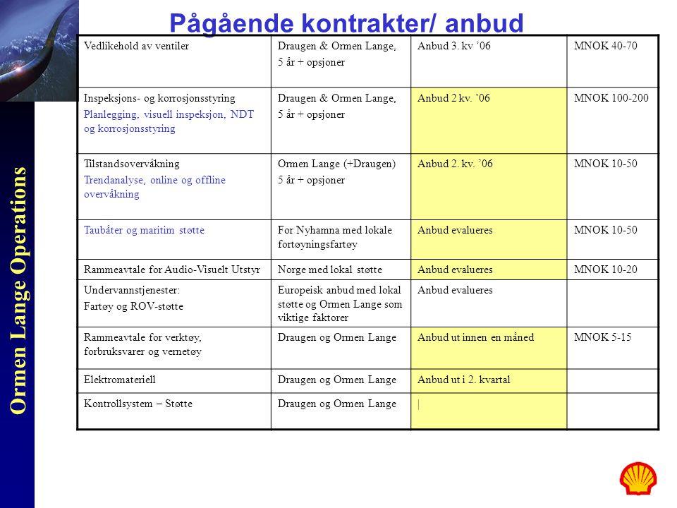 Ormen Lange Operations Pågående kontrakter/ anbud Vedlikehold av ventilerDraugen & Ormen Lange, 5 år + opsjoner Anbud 3. kv '06MNOK 40-70 Inspeksjons-