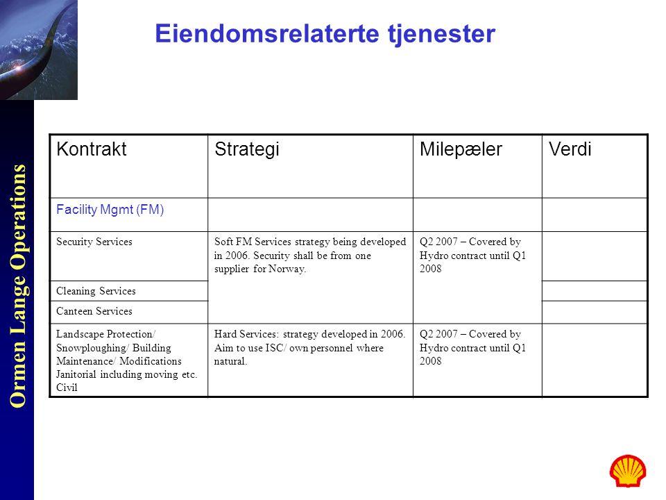 Ormen Lange Operations Eiendomsrelaterte tjenester KontraktStrategiMilepælerVerdi Facility Mgmt (FM) Security ServicesSoft FM Services strategy being