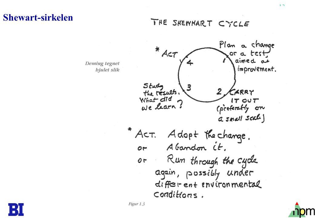 12 Shewart-sirkelen