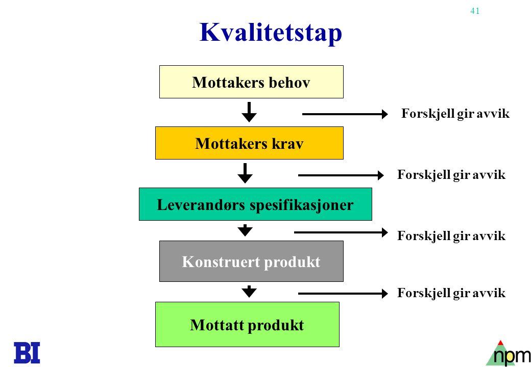 41 Kvalitetstap Mottakers krav Leverandørs spesifikasjoner Konstruert produkt Mottatt produkt Forskjell gir avvik Mottakers behov Forskjell gir avvik