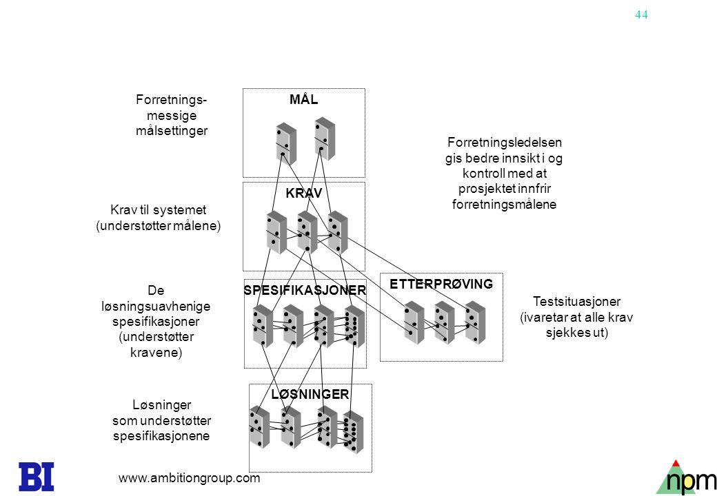 44 KRAV SPESIFIKASJONER MÅL Forretnings- messige målsettinger Krav til systemet (understøtter målene) De løsningsuavhenige spesifikasjoner (understøtt