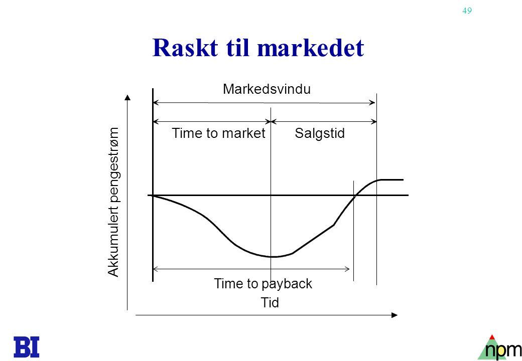 49 Raskt til markedet Tid Time to marketSalgstid Markedsvindu Akkumulert pengestrøm Time to payback