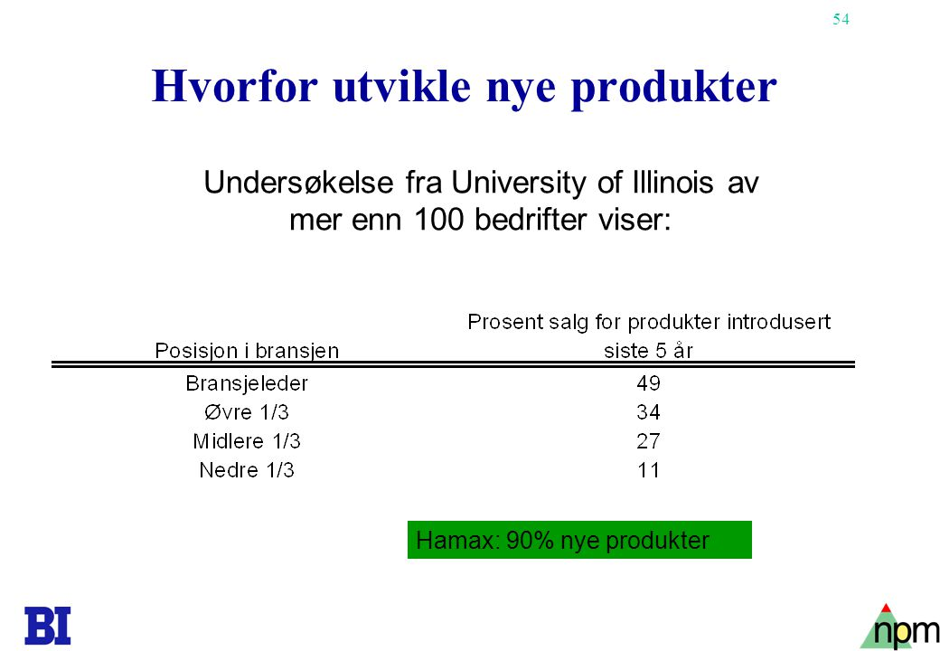54 Hvorfor utvikle nye produkter Undersøkelse fra University of Illinois av mer enn 100 bedrifter viser: Hamax: 90% nye produkter