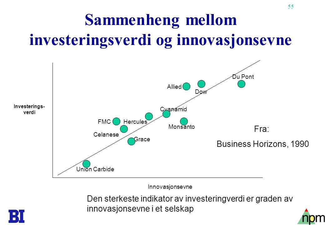 55 Sammenheng mellom investeringsverdi og innovasjonsevne Du Pont Dow Monsanto Cyanamid Grace Union Carbide Celanese FMCHercules Allied Innovasjonsevn