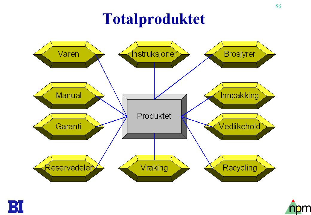 56 Totalproduktet