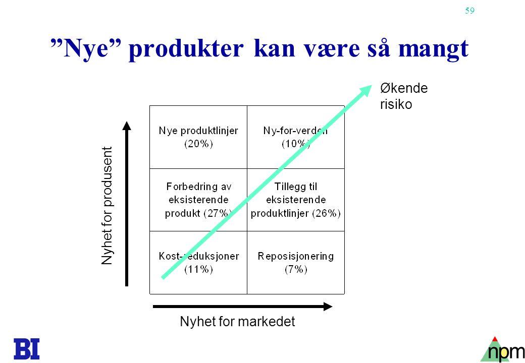 """59 """"Nye"""" produkter kan være så mangt Nyhet for markedet Nyhet for produsent Økende risiko"""