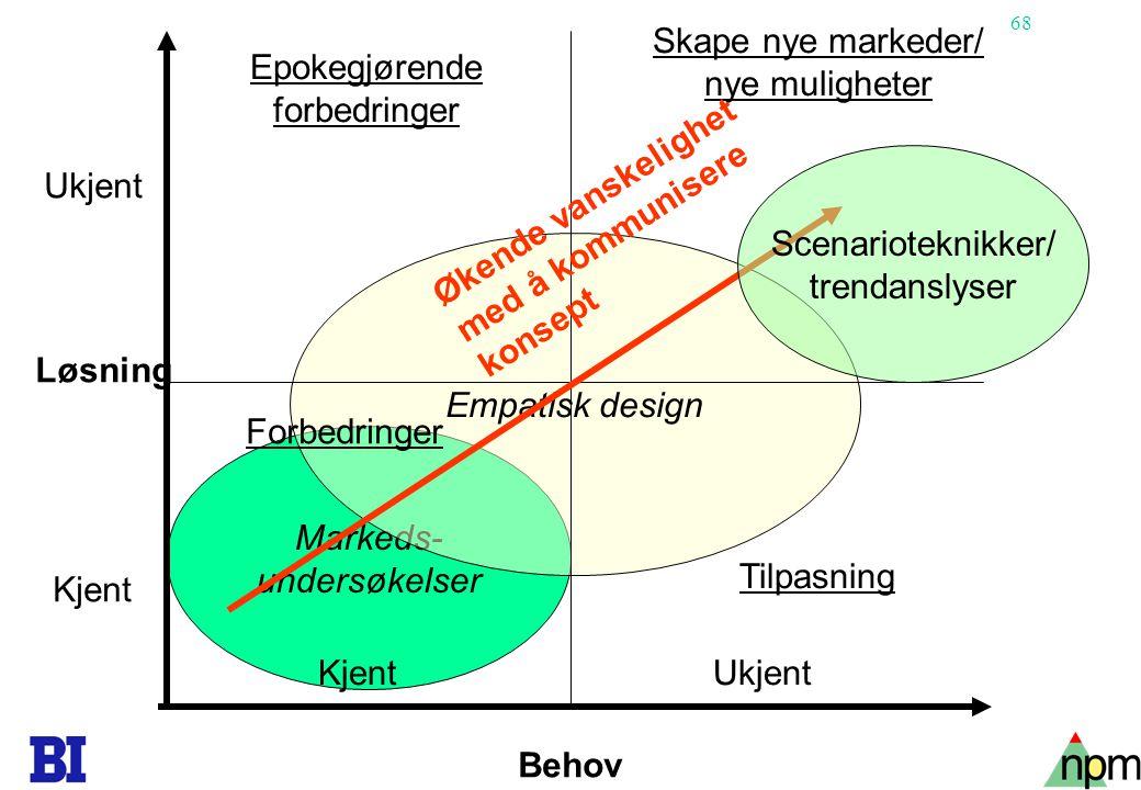 68 Markeds- undersøkelser Empatisk design Behov Løsning Ukjent Kjent Ukjent Epokegjørende forbedringer Forbedringer Skape nye markeder/ nye muligheter