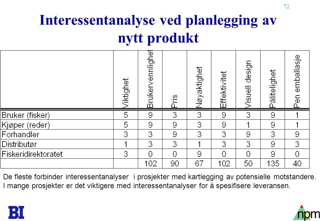 72 Interessentanalyse ved planlegging av nytt produkt De fleste forbinder interessentanalyser i prosjekter med kartlegging av potensielle motstandere.