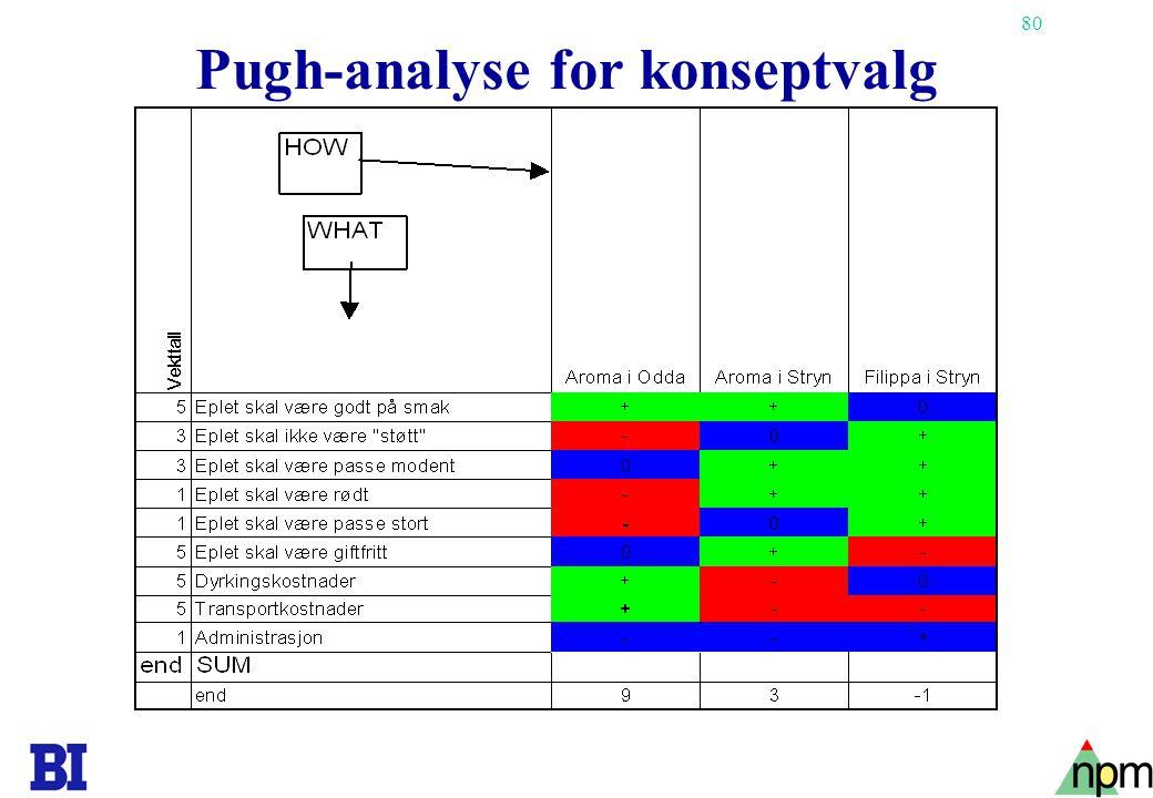 80 Pugh-analyse for konseptvalg