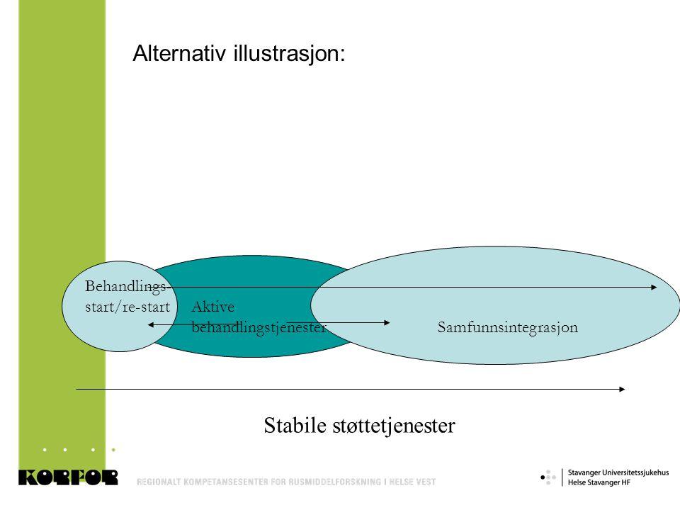 Behandlings- start/re-start Aktive behandlingstjenester Samfunnsintegrasjon Stabile støttetjenester Alternativ illustrasjon: