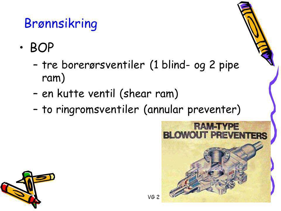VG 2 Brønnsikring •BOP –tre borerørsventiler (1 blind- og 2 pipe ram) –en kutte ventil (shear ram) –to ringromsventiler (annular preventer)