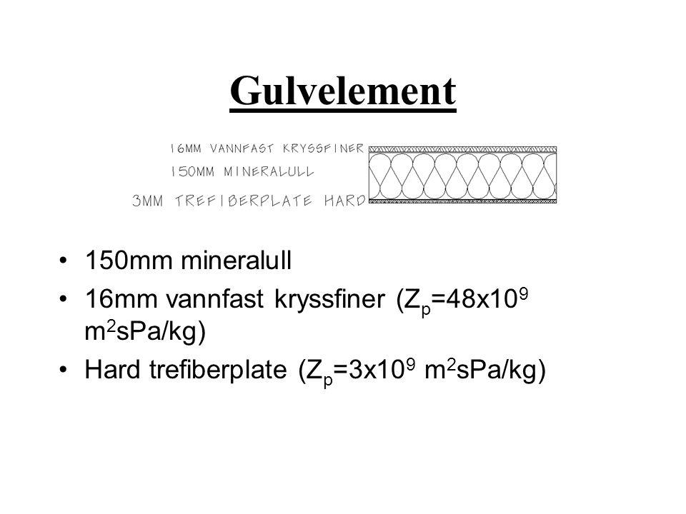 Gulvelement •150mm mineralull •16mm vannfast kryssfiner (Z p =48x10 9 m 2 sPa/kg) •Hard trefiberplate (Z p =3x10 9 m 2 sPa/kg)