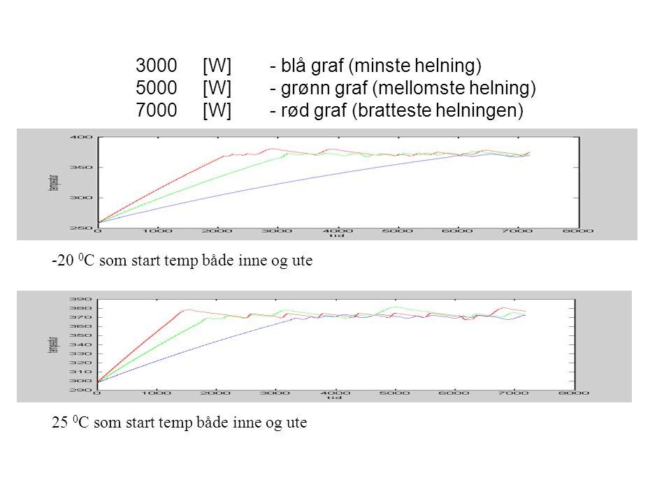 3000[W]- blå graf (minste helning) 5000[W]- grønn graf (mellomste helning) 7000[W]- rød graf (bratteste helningen) -20 0 C som start temp både inne og