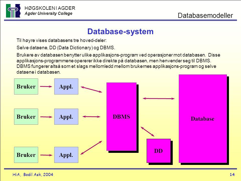 HØGSKOLEN I AGDER Agder University College HiA, Bodil Ask, 200414 Databasemodeller Database-system Bruker Appl. DBMS DD Database Til høyre vises datab