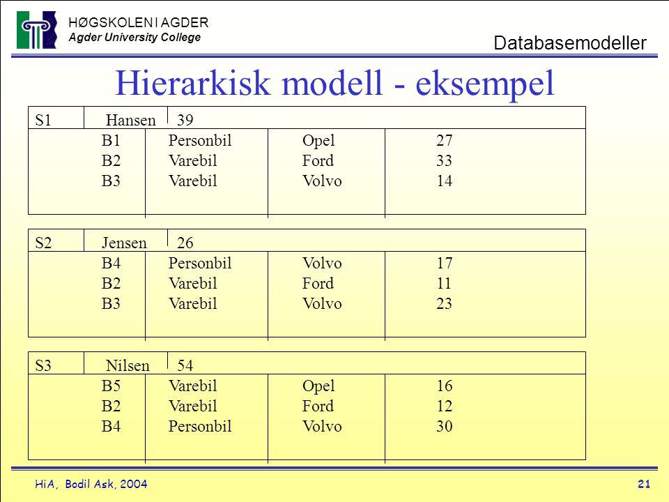 HØGSKOLEN I AGDER Agder University College HiA, Bodil Ask, 200421 Databasemodeller Hierarkisk modell - eksempel S1 Hansen 39 B1PersonbilOpel27 B2Vareb