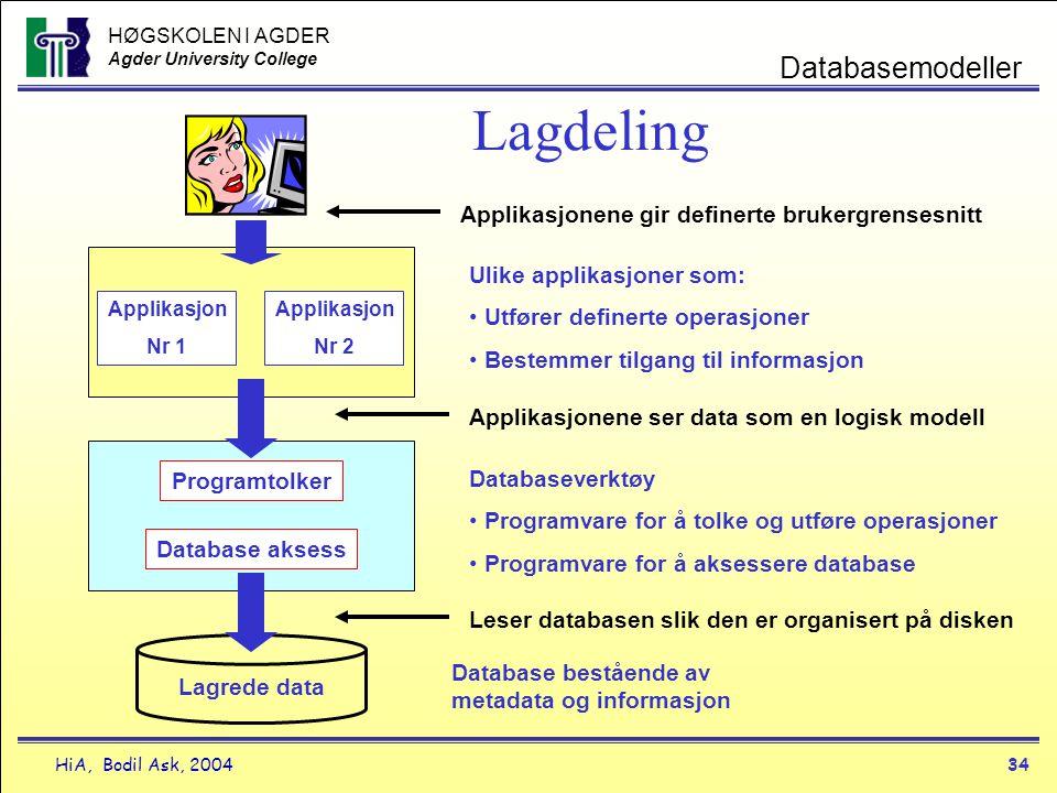 HØGSKOLEN I AGDER Agder University College HiA, Bodil Ask, 200434 Databasemodeller Lagdeling Lagrede data Database bestående av metadata og informasjo