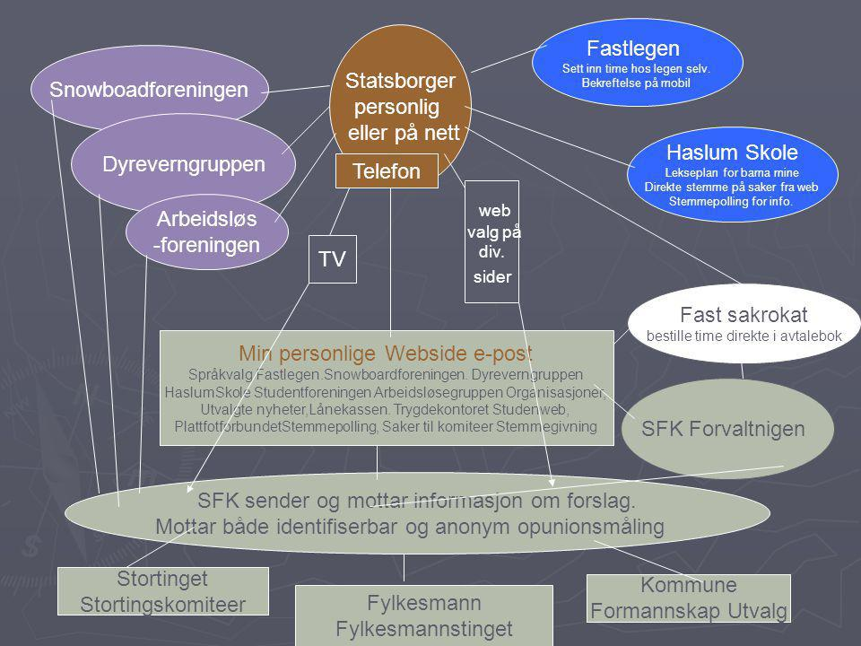 Statsborger personlig eller på nett Snowboadforeningen Dyreverngruppen Arbeidsløs -foreningen Fastlegen Sett inn time hos legen selv.