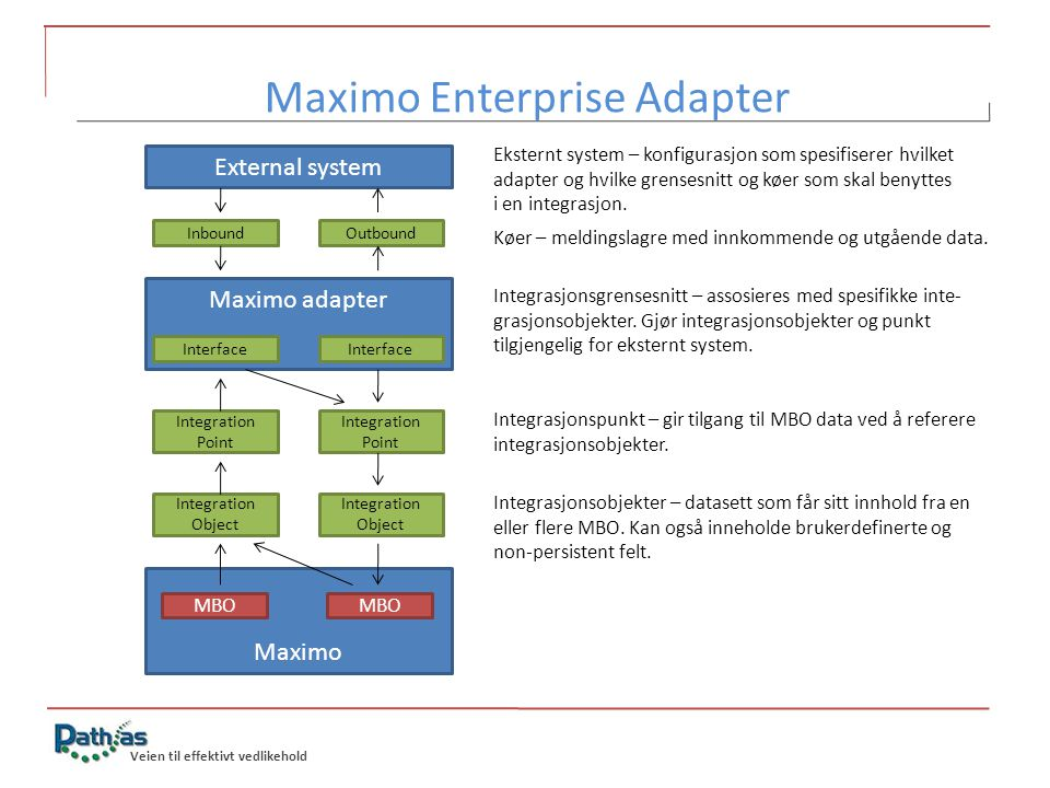 Veien til effektivt vedlikehold External system InboundOutbound Maximo adapter Interface Integration Point Integration Point Integration Object Integr