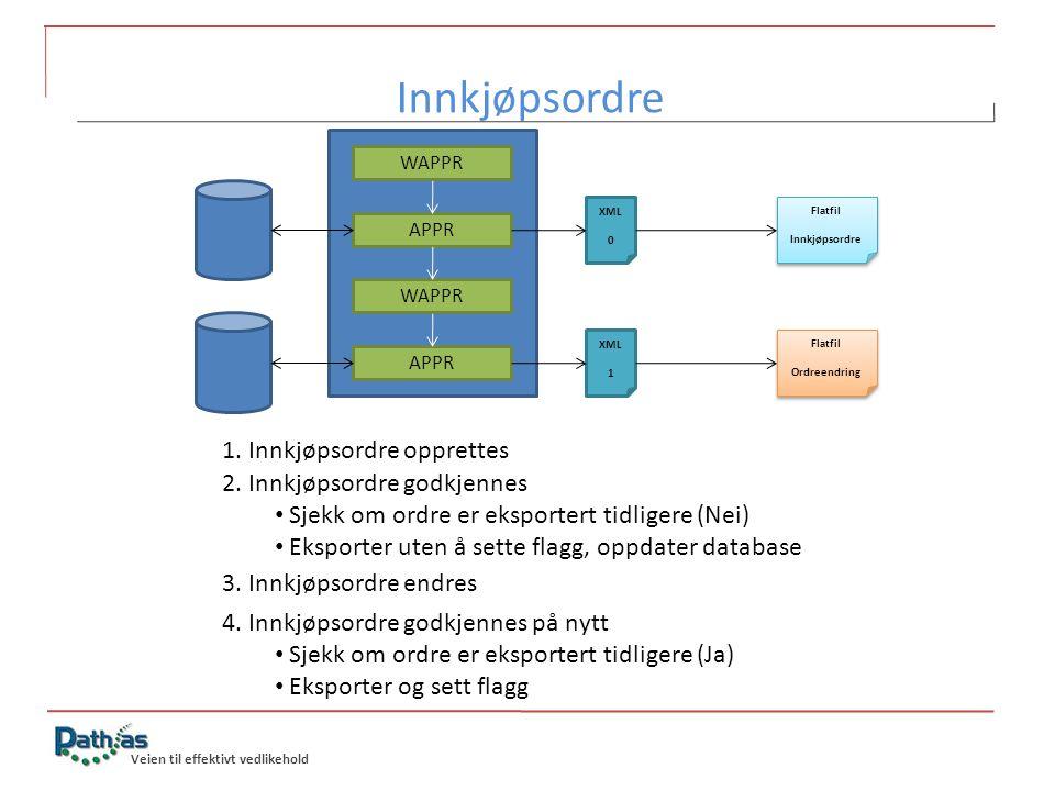 Veien til effektivt vedlikehold WAPPR APPR XML 0 WAPPR APPR XML 1 Flatfil Innkjøpsordre Flatfil Innkjøpsordre Flatfil Ordreendring Flatfil Ordreendrin
