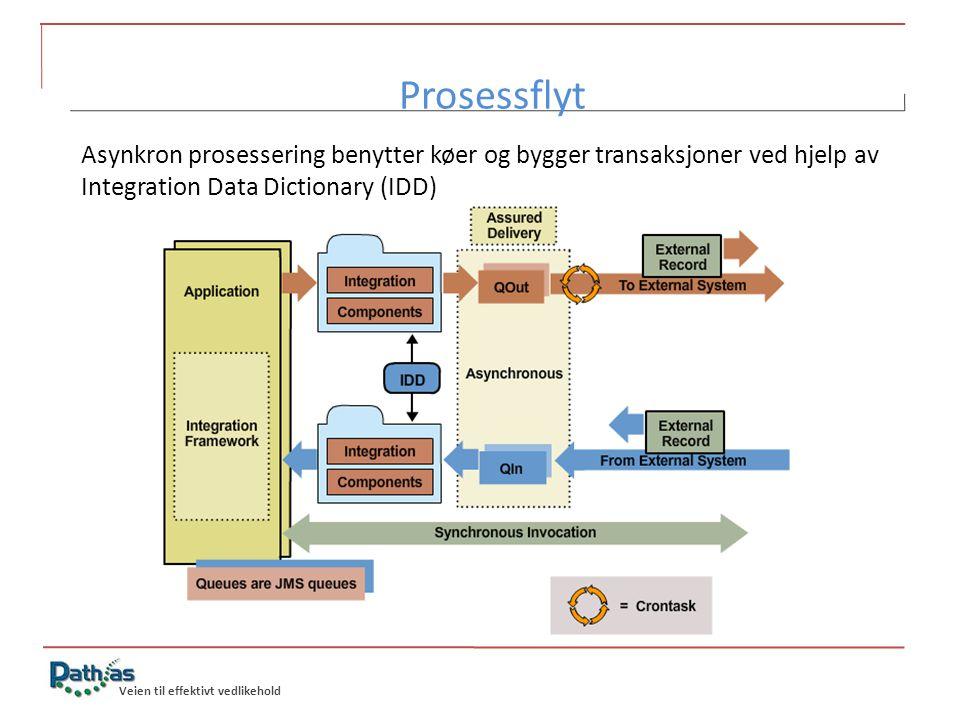 Veien til effektivt vedlikehold Prosessflyt 6/24/2014 Asynkron prosessering benytter køer og bygger transaksjoner ved hjelp av Integration Data Dictio