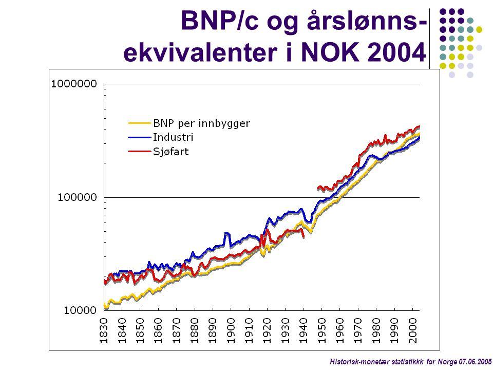 BNP/c og årslønns- ekvivalenter i NOK 2004 Historisk-monetær statistikkk for Norge 07.06.2005
