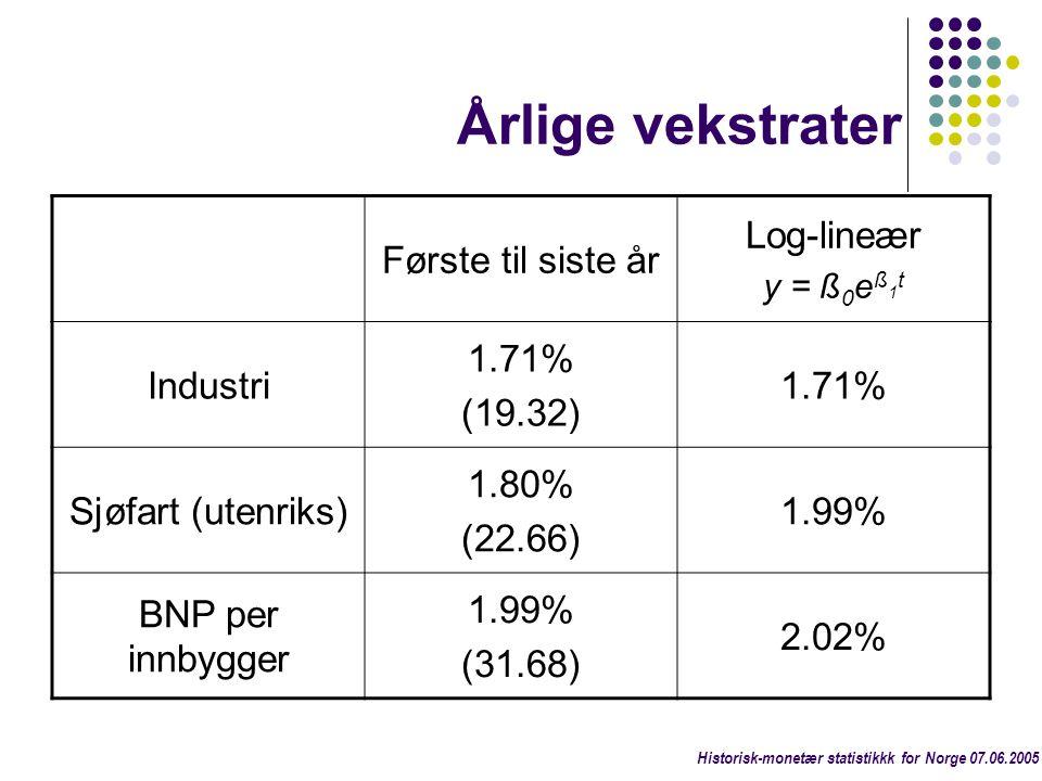 Årlige vekstrater Første til siste år Log-lineær y = ß 0 e ß 1 t Industri 1.71% (19.32) 1.71% Sjøfart (utenriks) 1.80% (22.66) 1.99% BNP per innbygger