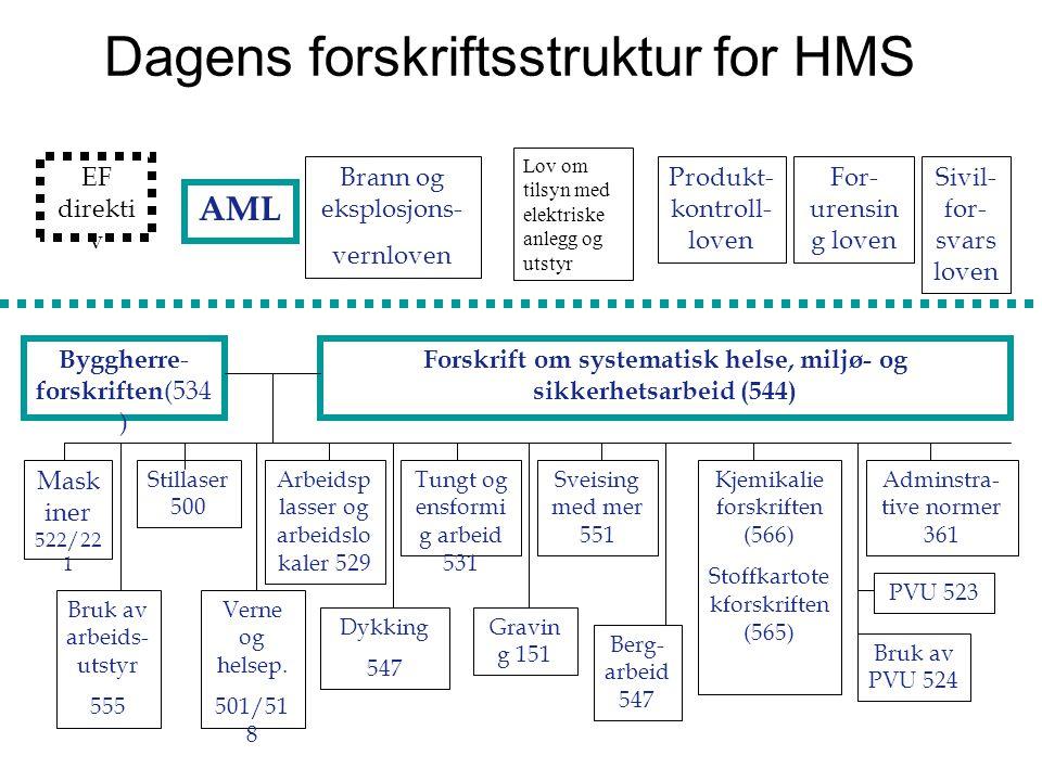 Dagens forskriftsstruktur for HMS AML EF direkti v Brann og eksplosjons- vernloven Produkt- kontroll- loven For- urensin g loven Sivil- for- svars lov