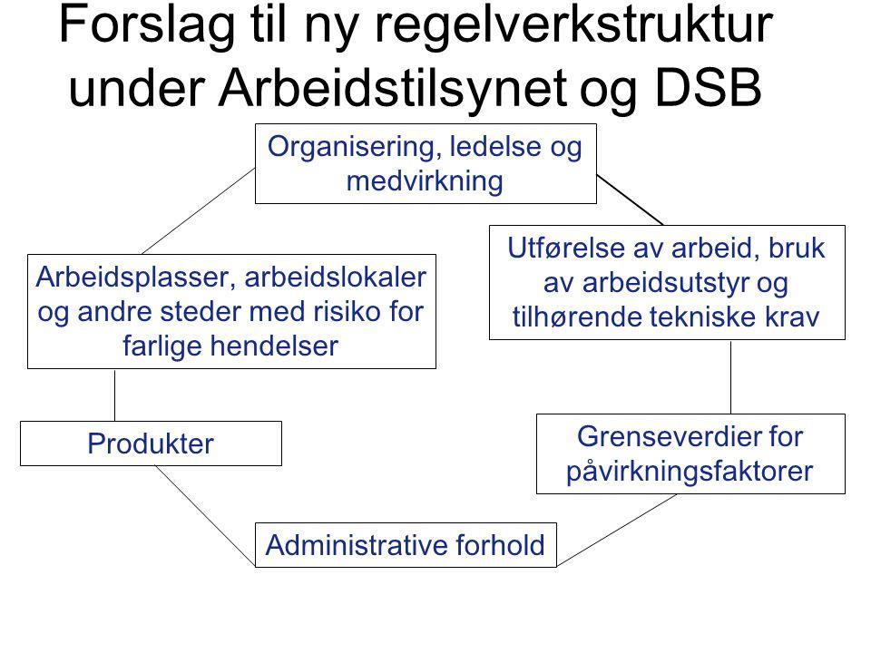 Forslag til ny regelverkstruktur under Arbeidstilsynet og DSB Organisering, ledelse og medvirkning Utførelse av arbeid, bruk av arbeidsutstyr og tilhø