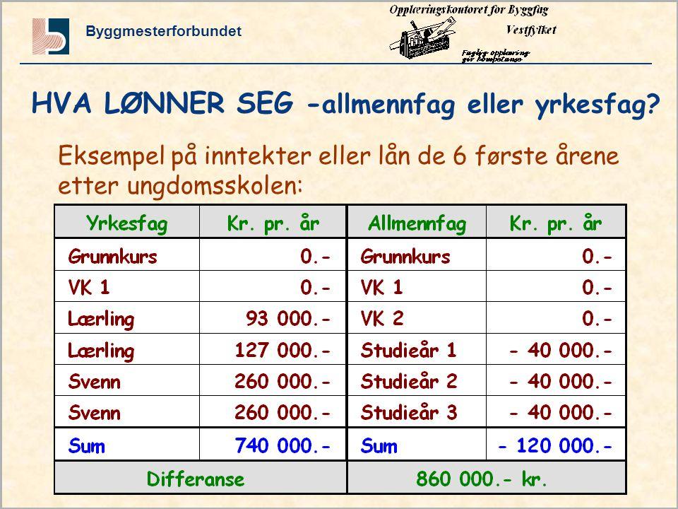 Byggmesterforbundet Grunnkurs side 3 HVA LØNNER SEG - allmennfag eller yrkesfag.