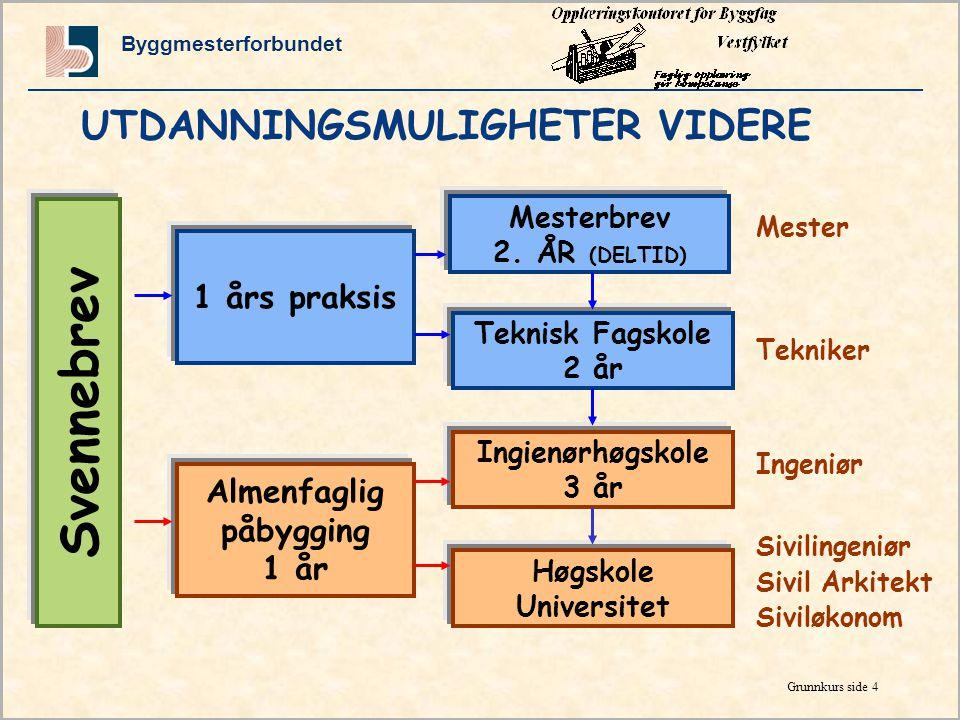 Byggmesterforbundet Grunnkurs side 3 HVA LØNNER SEG - allmennfag eller yrkesfag? Eksempel på inntekter eller lån de 6 første årene etter ungdomsskolen