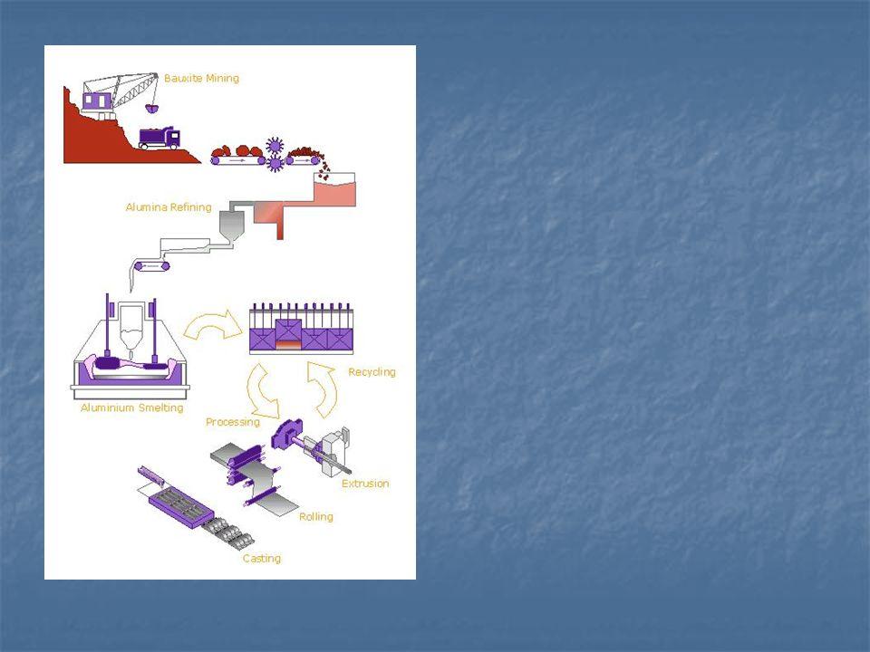 Hall-Héroult prosessen: Aluminiumsoksid til Aluminium  For å fjerne oksygenet i aluminiumsoksid brukes den en elektrolyseprosess med elektroder av karbon.