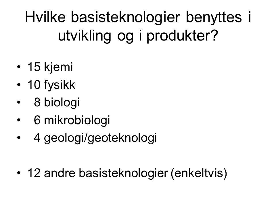 Hvilke basisteknologier benyttes i utvikling og i produkter? •15 kjemi •10 fysikk • 8 biologi • 6 mikrobiologi • 4 geologi/geoteknologi •12 andre basi