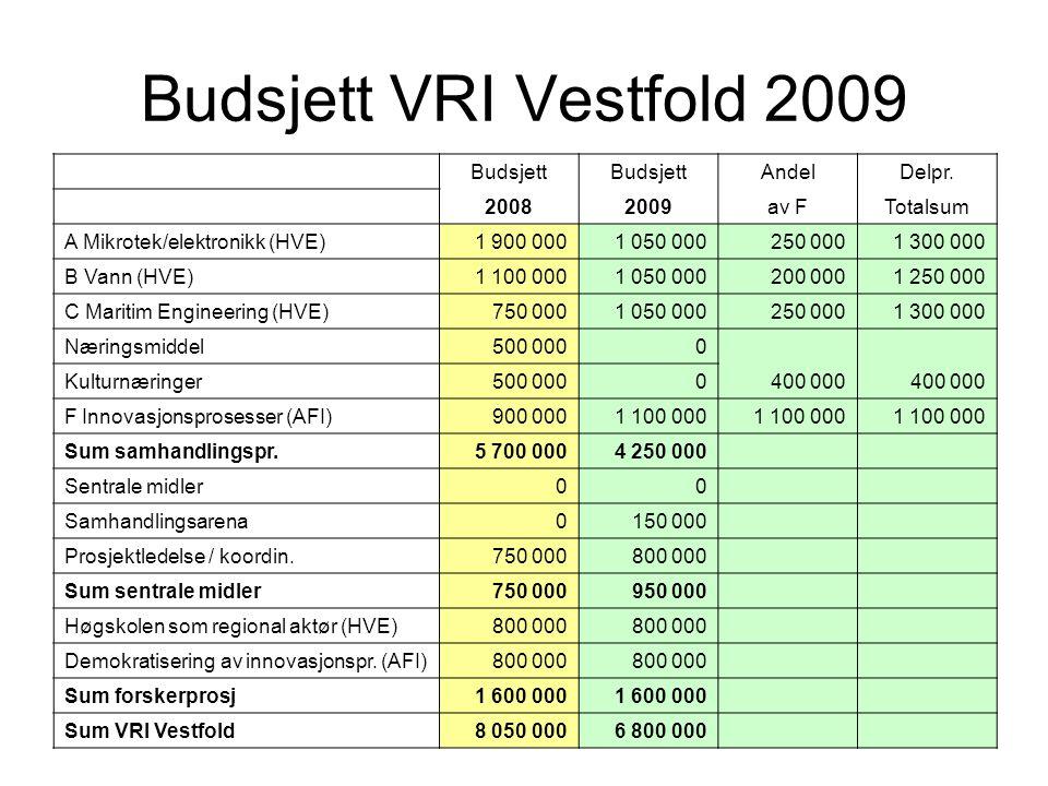 Budsjett VRI Vestfold 2009 Budsjett AndelDelpr. 20082009av FTotalsum A Mikrotek/elektronikk (HVE)1 900 0001 050 000250 0001 300 000 B Vann (HVE)1 100