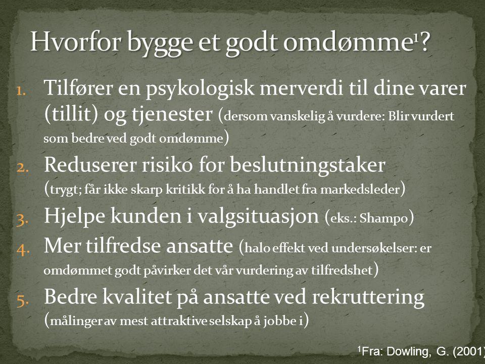 Volvo Sikkerhet/ trygg Svensk Familiebil Design (kjedelig, stor) Personlige minner/ erfaringer •Eid selv/ kjente •Kjøretur/ hendelse Typisk eier/sjåfør Medel-Svensson Modeller Pris Kvalitet Hvordan oppstod de?