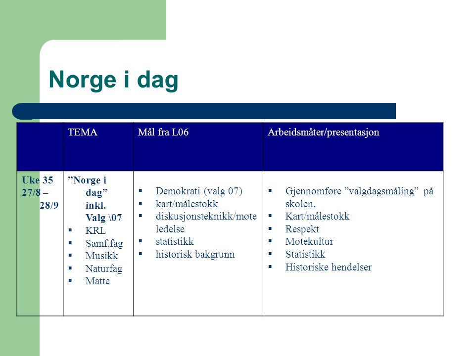Norge i dag TEMAMål fra L06Arbeidsmåter/presentasjon Uke 35 27/8 – 28/9 Norge i dag inkl.