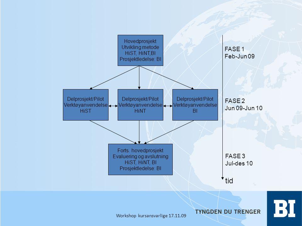 Hovedprosjekt Utvikling metode HiST, HiNT,BI Prosjektledelse: BI Delprosjekt/Pilot Verktøyanvendelse HiST Delprosjekt/Pilot Verktøyanvendelse HiNT tid Forts.