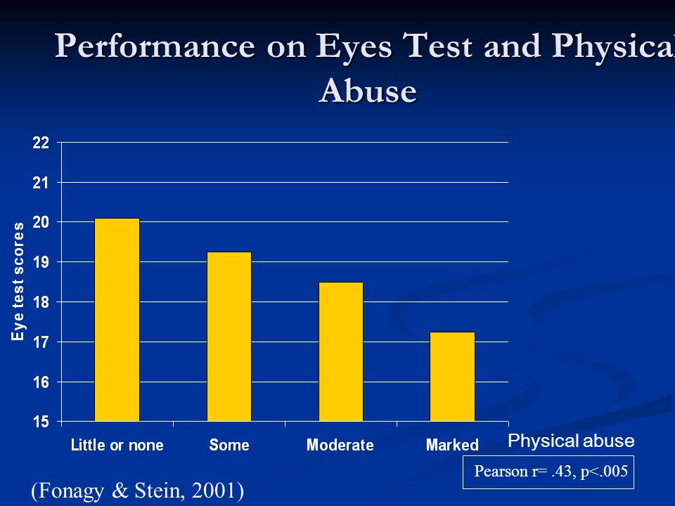 Performance on Eyes Test and Physical Abuse Pearson r=.43, p<.005 Physical abuse (Fonagy & Stein, 2001)