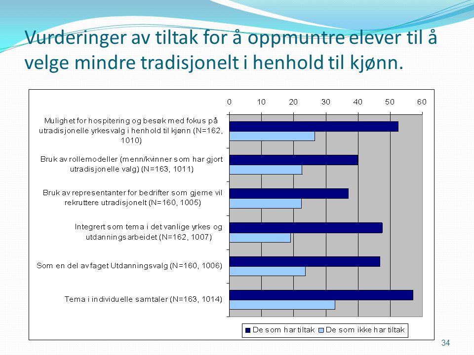 Vurderinger av tiltak for å oppmuntre elever til å velge mindre tradisjonelt i henhold til kjønn. 34