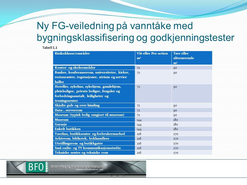 Ny FG-veiledning på vanntåke med bygningsklassifisering og godkjenningstester Risikoklasse/områder Våt eller Pre-action m 2 Tørr eller alternerende m
