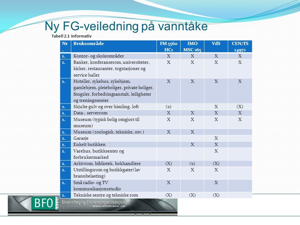 Ny FG-veiledning på vanntåke Tabell 2.1 Informativ Nr. Bruksområde FM 5560 HC1 IMO MSC 265 VdS CEN/TS 14972 1. Kontor- og skoleområderXXXX 1. Banker,