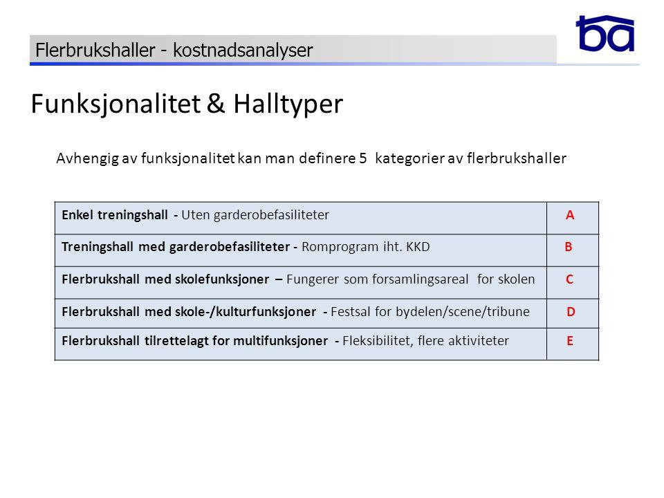 Funksjonalitet & Halltyper Enkel treningshall - Uten garderobefasiliteter A Treningshall med garderobefasiliteter - Romprogram iht. KKD B Flerbrukshal