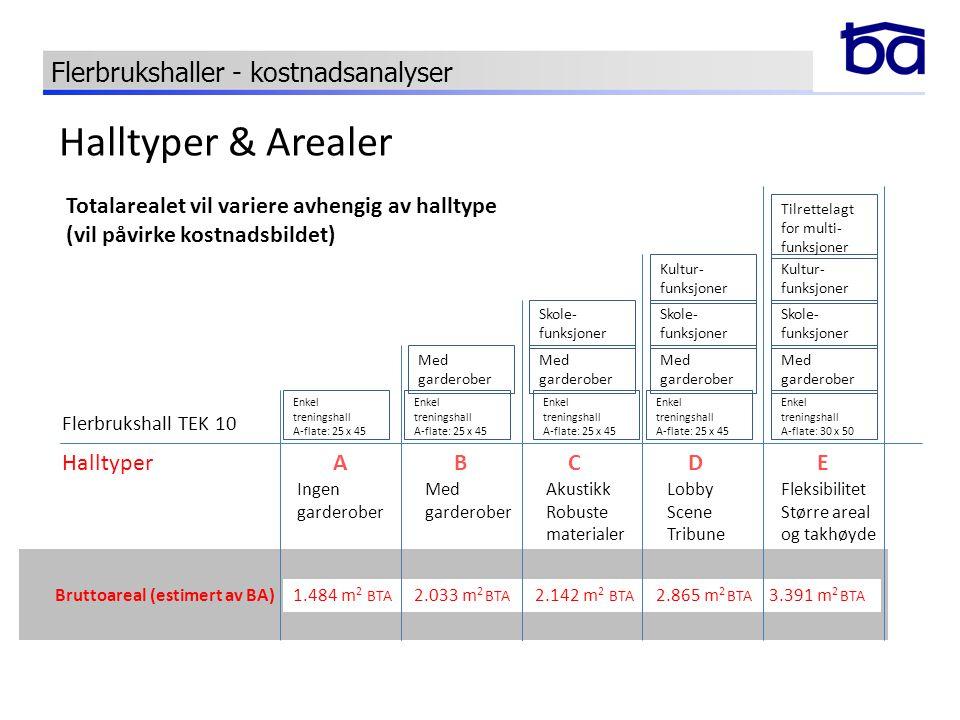 Halltyper & Arealer Flerbrukshaller - kostnadsanalyser Totalarealet vil variere avhengig av halltype (vil påvirke kostnadsbildet) ABCDE Med garderober