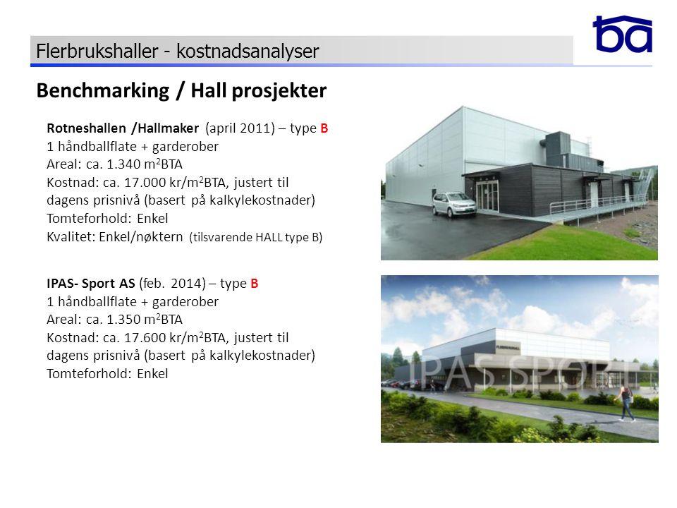 Benchmarking / Hall prosjekter Rotneshallen /Hallmaker (april 2011) – type B 1 håndballflate + garderober Areal: ca. 1.340 m 2 BTA Kostnad: ca. 17.000