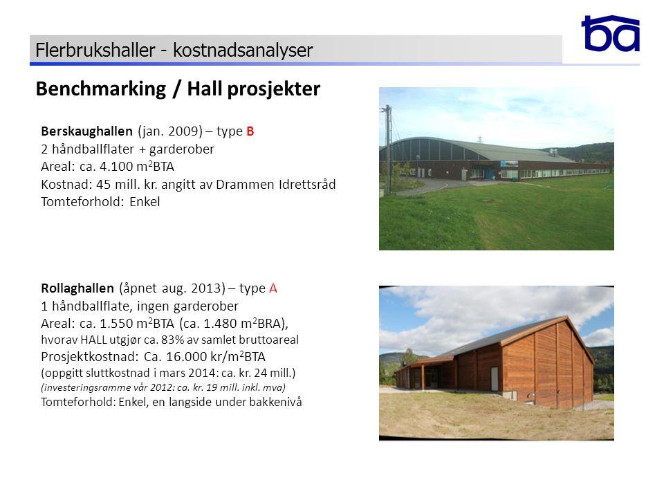 Berskaughallen (jan. 2009) – type B 2 håndballflater + garderober Areal: ca. 4.100 m 2 BTA Kostnad: 45 mill. kr. angitt av Drammen Idrettsråd Tomtefor