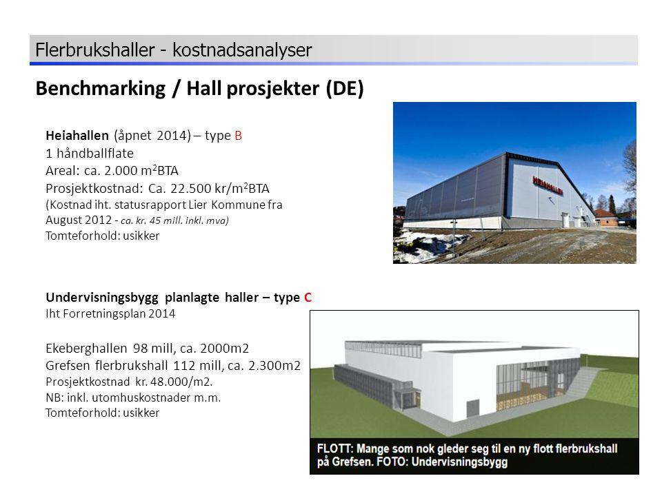 Benchmarking / Hall prosjekter (DE) Heiahallen (åpnet 2014) – type B 1 håndballflate Areal: ca. 2.000 m 2 BTA Prosjektkostnad: Ca. 22.500 kr/m 2 BTA (