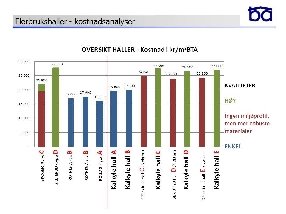 KVALITETER HØY Ingen miljøprofil, men mer robuste materialer ENKEL GALTERUD /type DKalkyle hall AKalkyle hall D Kalkyle hall C Flerbrukshaller - kostn