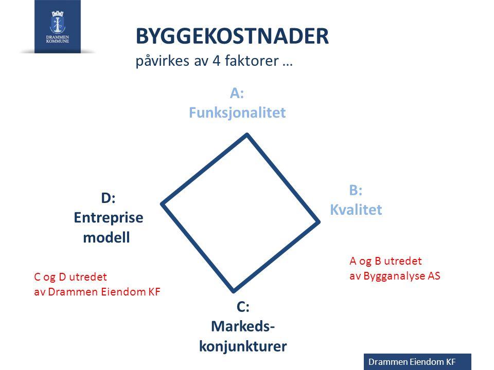 C: Markeds- konjunkturer D: Entreprise modell A: Funksjonalitet Drammen Eiendom KF BYGGEKOSTNADER påvirkes av 4 faktorer … B: Kvalitet A og B utredet
