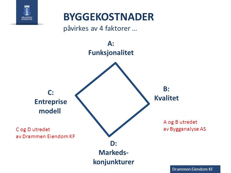 D: Markeds- konjunkturer C: Entreprise modell A: Funksjonalitet Drammen Eiendom KF BYGGEKOSTNADER påvirkes av 4 faktorer … B: Kvalitet A og B utredet