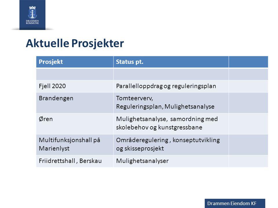Drammen Eiendom KF Aktuelle Prosjekter ProsjektStatus pt. Fjell 2020Parallelloppdrag og reguleringsplan BrandengenTomteerverv, Reguleringsplan, Muligh