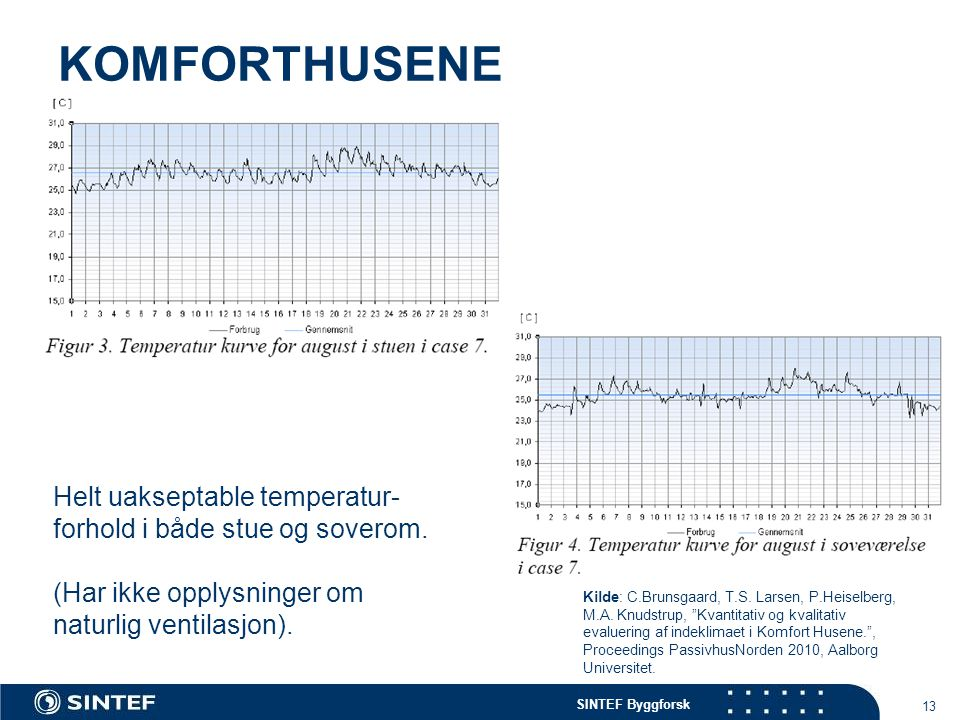 SINTEF Byggforsk KOMFORTHUSENE 13 Helt uakseptable temperatur- forhold i både stue og soverom. (Har ikke opplysninger om naturlig ventilasjon). Kilde: